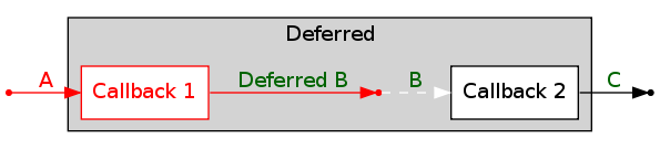 Twisted Documentation: Guide to twisted internet defer